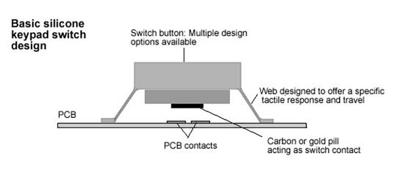 Silicone_keypad_key_design.jpg